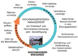 Hochwasserrisikomanagement